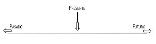 El tiempo lineal