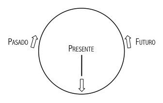 el tiempo circular